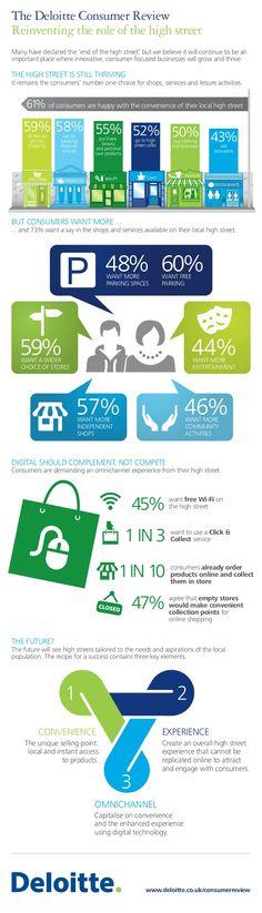The Deloitte Consumer Review by Deloitte UK via slideshare
