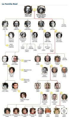 La familia real española
