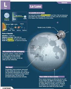 Fact sheet: the moon - Mary Martinez Science Fair, Science For Kids, Science And Nature, Science And Technology, Foundation Grants, French Grammar, French Phrases, Space And Astronomy, France