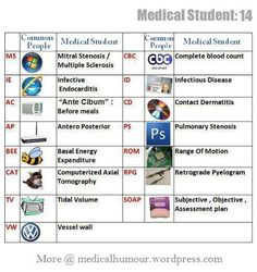 How medical students think differently