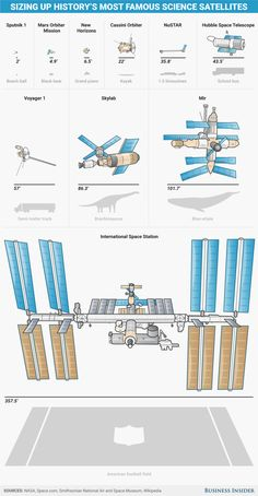 """mikenudelman: """"The most famous satellites in history have ballooned to epic proportions. """""""