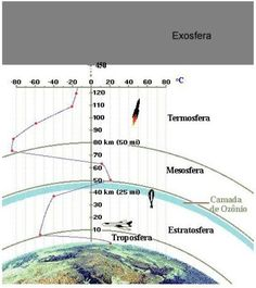 Geografalando : CLIMA: Pressão Atmosférica e a influência da ALTITUDE e da LATITUDE