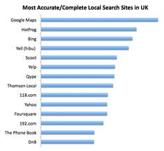 The final ranking of UK local search sites (overall averages) based on the Implied Intelligence criteria and analysis