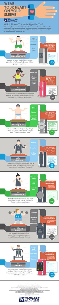 There are plenty of smart fitness trackers available on the market. If you have been wondering which fitness tracker is right for you, you may want to give this infographic from In-Shape Health Clubs a look: Best Fitness Watch, Best Fitness Tracker, Fitness Diet, Health Fitness, Workout Diet Plan, Workout Humor, Fitness Journal, Fitness Planner, Workout Results