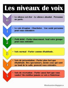 French Immersion Resources - French Voice Levels by lafilleafossettes.blogspot.ca