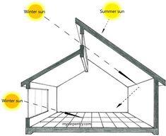 orientacion solar edificios - Buscar con Google