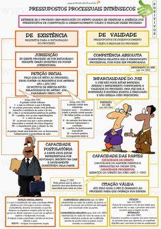 ENTENDEU DIREITO OU QUER QUE DESENHE ???: PRESSUPOSTOS PROCESSUAIS NO PROCESSO CIVIL