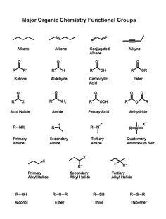 Chemistry Basics, Chemistry Help, Study Chemistry, Chemistry Classroom, Chemistry Notes, Chemistry Lessons, Teaching Chemistry, Science Notes, Science Chemistry