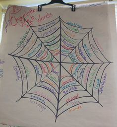 Charlotte's Web of Words anchor chart More