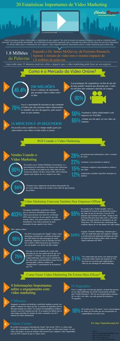 Infográfico: 20 Estatísticas Importantes Sobre Vídeo Marketing