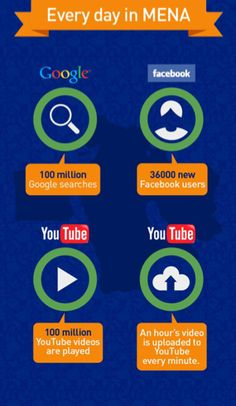Infographics: Everyday internet usage in MENA…  #AetiusMedia #InternetUsage #SocialMedia #Dubai #UAE #MENA