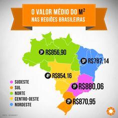 O valor médio do m2 nas regiões brasileiras.