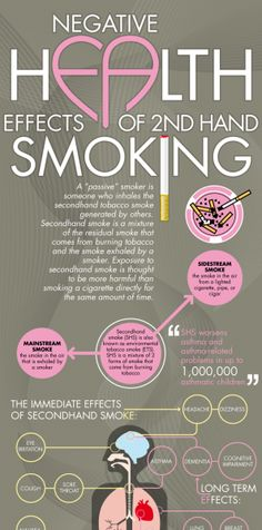 a research on the negative effects of second hand smoking Smoking, cigarettes, tobacco - effects and causes of second hand  term paper, or research paper  consumption through smoke the negative effects of the habit .