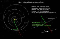 Passing the Orbit of Neptune: New Horizons crossed the orbit of Neptune at 10:04 p.m. EDT on August 25, 2014, with the spacecraft nearly 2.75 billion miles (4.4 billion kilometers) from Earth. New Horizons, which launched in January 2006, reached Neptune's orbit distance in record time.
