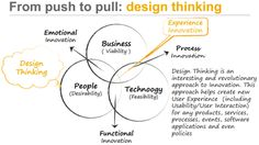 Desing Thinking - Innovation Process