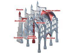Quelques termes d'architecture.