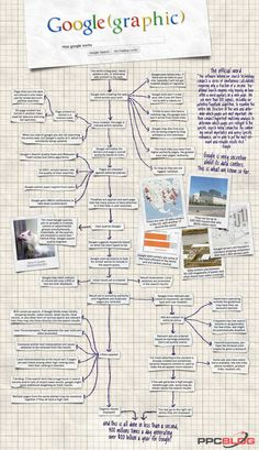 How Google Works? Detailed Infographic