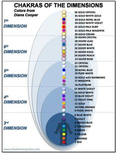 Chakra colors by dimension