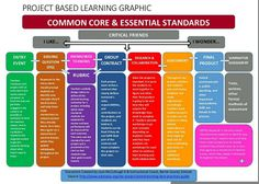The Essentials of PBL