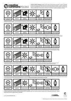 licencje creative commons infografika