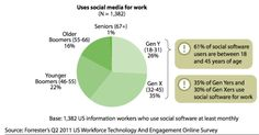 Despite The Hype, Few Enterprise Workers Embrace Social Software - ReadWrite