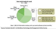 Despite The Hype, Few Enterprise Workers Embrace Social Software - ReadWrite