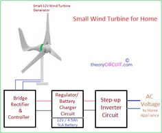 Share on Tumblr Advertisements Electrical Energy is essential to every one, we trying to get unlimited electrical energy without spending money, Here is the simple design proposed as small wind turbine for home use or low power usage, it requires low initial cost and gives best return in terms of electrical energy. We can use this small wind turbine circuit and setup to charge the laptop, to charge electronic gadgets or to electronic appliances in home and outstations. Design of Windmill…