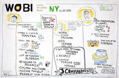 Graphic recording of speakers: Guy Kawasaki Jean-Claude Biver Henry Chesbrough by