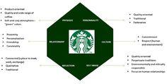 Brand Identity Prism for Starbucks. Corporate Branding, Business Branding, Personal Branding, Logo Design Love, Branding Design, Graphic Design, Logo Guidelines, Food Web Design, Brand Management
