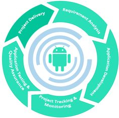 Outsource #Android #App #Development services to a top-notch firm in #India