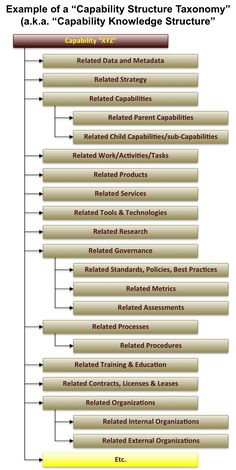 The International Foundation for Information Technology Enterprise Capability Modeling Framework is a framework that represents a series of best practices that exist to help Capability Modelers with their own Capability Model development. Business Architecture, Concept Architecture, Software Architecture Diagram, Enterprise Architecture, Enterprise Business, Work Activities, Design Strategy, Data Science, Project Management