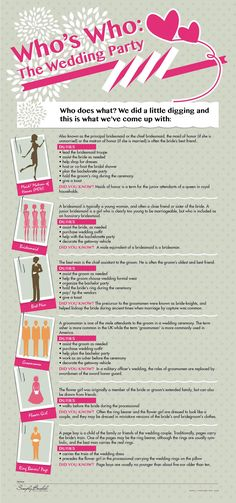 Infographic: Who's Who @ The Wedding Party