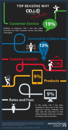 Cell C Need To Know, Innovation, Culture