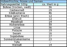Kohlenhydrate Liste Hülsenfrüchte