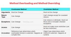 Different Between method overloading and method overriding