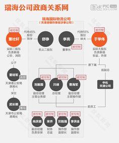 数字之道:瑞海政商关系网-搜狐新闻
