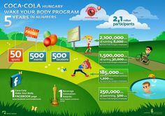 Avalanche Infographics - Wake up your body with Coca Cola