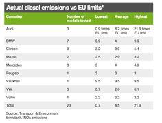 Diesel cars: Is it time to switch to a cleaner fuel? | Respro® Bulletin Board