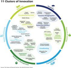 Davos: World Economic Forum Tackles Fintech - bitcoininfographic Disruptive Innovation, Disruptive Technology, Business Technology, Digital Technology, Blockchain, Visualisation, Kodak Moment, World Economic Forum, Davos