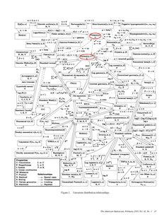 Univariate distribution relationships