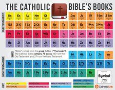 Catholic Bible's Books as Periodic Table