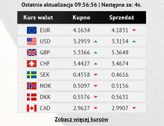 Kursy walut z 02.10.2014