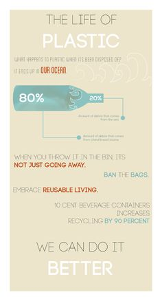 An infographic made for university, based on a TED talk - showcasing where plastic ends up.