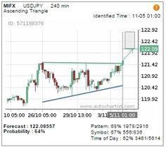 #Autochartist Monex - USD/JPY di Level Tertinggi 3 Bulan, dan Masih Berpeluang Menguat. USDJPY menembus ke atas pola triangle pada grafik 4 jam, dan menargetkan area 122.09. Dengan probabilitas keberhasilan sebesar 64%  Selengkapnya: http://www.monexnews.com/belajar-trading/6/105/usdjpy-di-level-tertinggi-3-bulan-dan-masih-berpeluang-menguat.htm  Untuk mendapatkan Autochartist, silakan daftarkan diri anda di sini: http://www.mifx.com/online-trading/program-autochartist?Source=monexnews