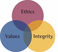 integrity-940x843.jpg (940×843)