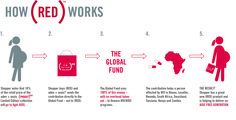 How (RED) Works Global Fund, Red Words, Baby Swaddle, Save Life, Going To Work, It Works, Giveaways, Infographics, Usa
