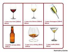 LAS BEBIDAS ALCOHÓLICAS Y SUS COMPARACIONES CALÓRICAS El #