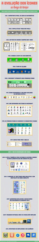 Infográfico - A evolução dos ícones ao longo do tempo [infográfico]
