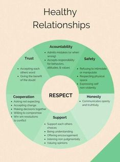 It is hard to see the signs of an abusive relationship. I like this pin because it shows the different signs that characterize an abusive relationship. This relates to health education by portraying the warnings of a unhealthy relationship. Marriage Tips, Relationship Advice, Strong Relationship, Abusive Relationship Quotes, Dating Advice, Relationship Psychology, Communication Relationship, Relationship Pictures, Relationship Problems
