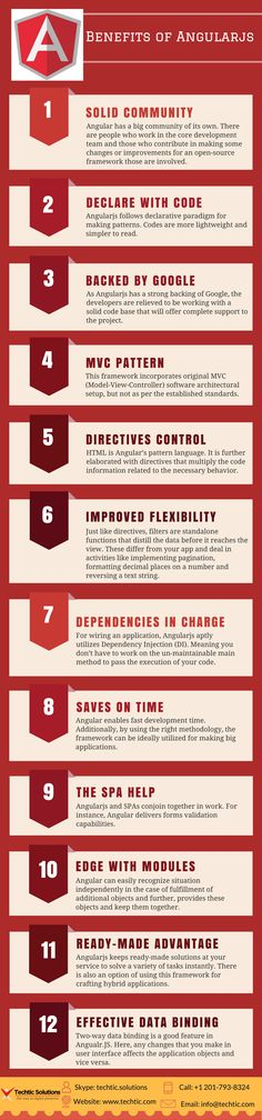 In Infographic, we provide the Benefits of #AngularJS likes Solid Community, Declare with Code, Backed by Google, MVC Pattern, Directives Control, Improved Flexibility, Dependencies in Charge etc. Techtic Solutions is providing #AngularJSdevelopment services for customers. So, if you need any AngularJS #development services. Call us @ (201) 793-8324 or visit us @ https://www.techtic.com/angularjs-development-company/